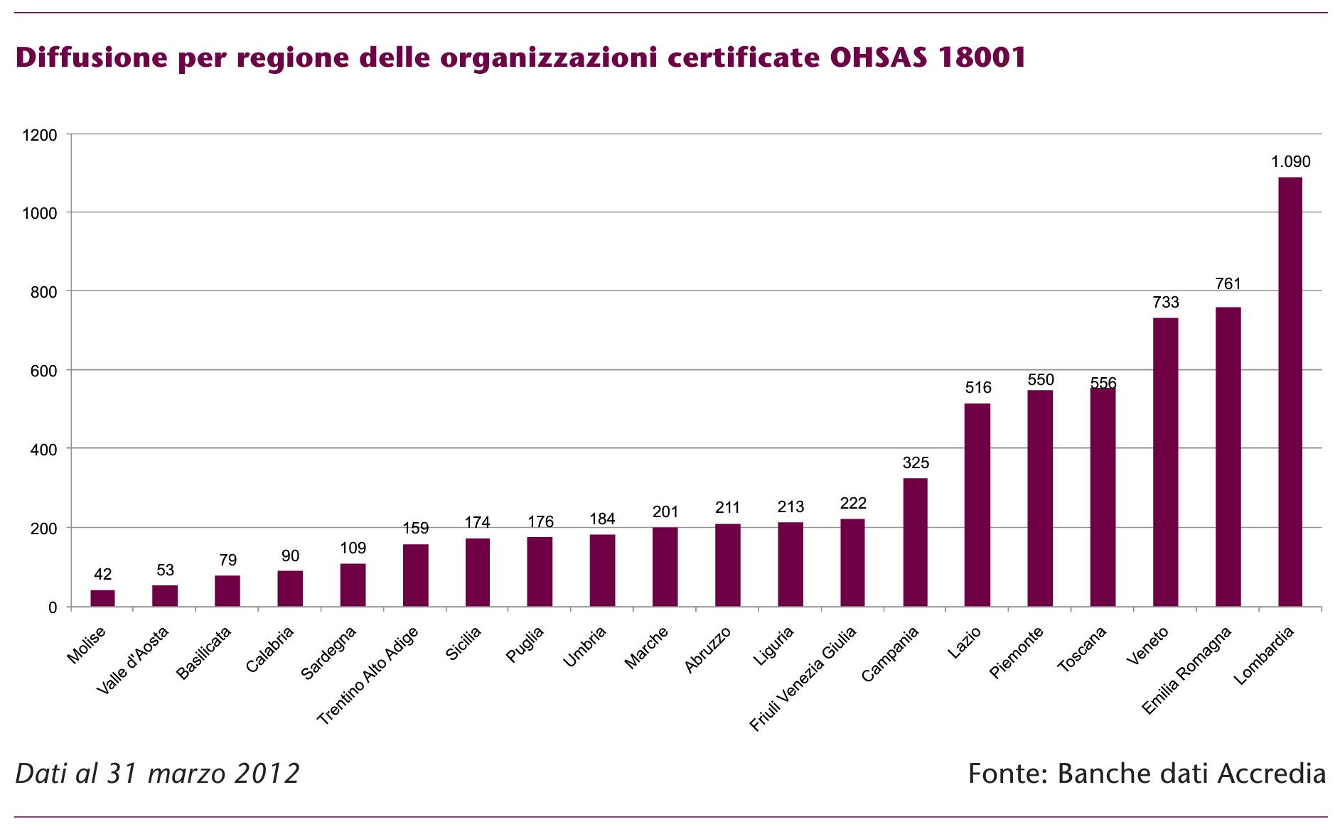 I trend della certificazione di sicurezza in italia for Numero senatori e deputati in italia